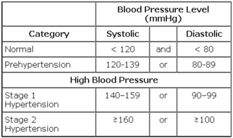 High blood pressure and stree picture 10