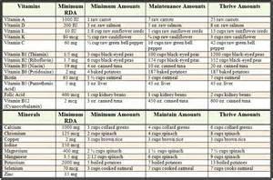 ada diet average daily allowance picture 13