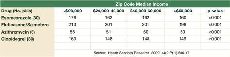 shoprite pharmacy prescription prices picture 5