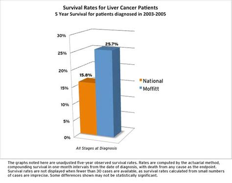 survival rate of liver cancer picture 2