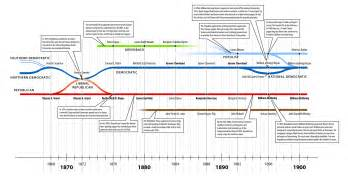 historical aging charts picture 13