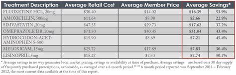 meyers prescription savings plan picture 7