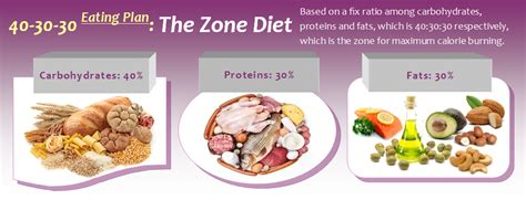 zone diet picture 9
