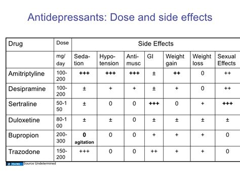 antidepressants that don't make you gain weight picture 10