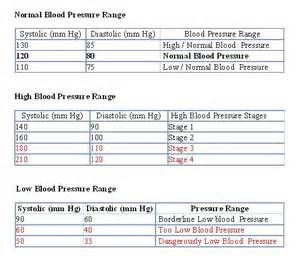 Normal blood pressure an pulse picture 5