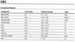 clification of full blood count result sheet picture 3
