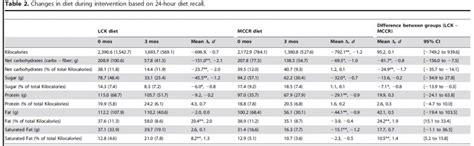 calculate diabetic food intake picture 2