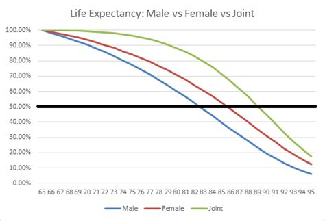 joint life expectancy table 2015 picture 3