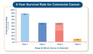 prognosis in stage 4 colon cancer picture 2