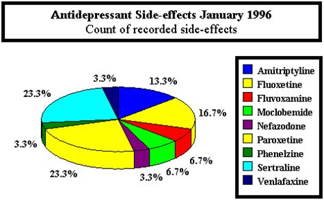 fluoxetine side effects picture 18