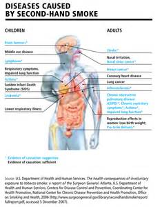 second hand smoke graves disease picture 1