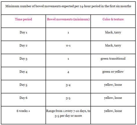 frequency of bowel movements in babies picture 1