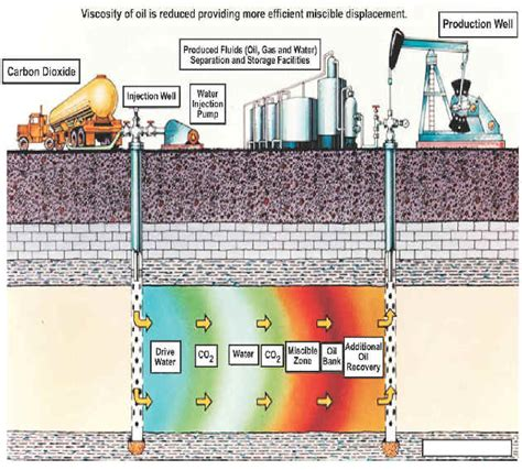 what is microbial enhanced oil recovery picture 9