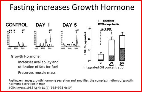 hgh levels fasting picture 2