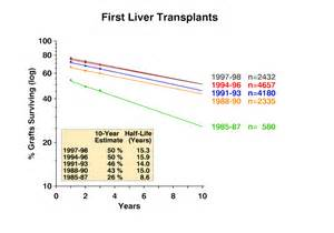 liver transplant survival rates picture 1