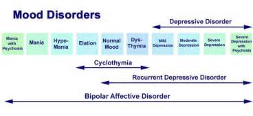 treatment of mood disorders picture 11