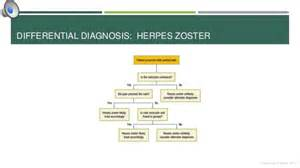 symptoms of herpes picture 2