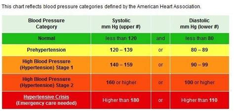 what is critical blood pressure level picture 9