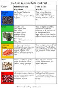 vitamins improve digestion picture 7