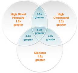 Diabetes & high cholesterol problems picture 9
