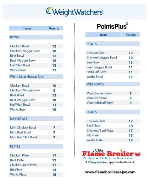 weight loss zone weight watcher points for restaurants picture 14