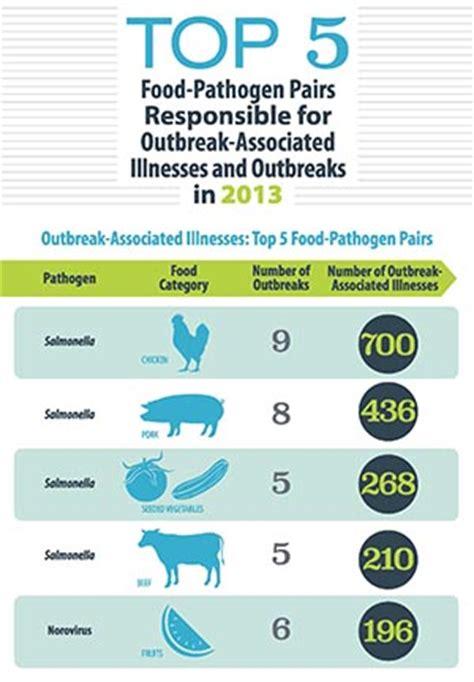 foodborne illness list picture 9