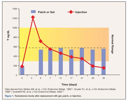 testosterone treatment length picture 7