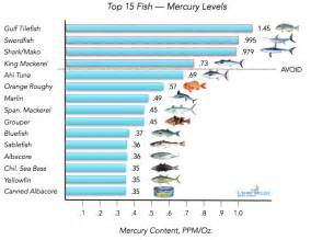 can high mercury level cause pimples picture 5