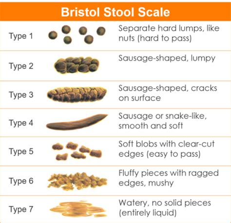 symptom bowel movement that is round and hard picture 5