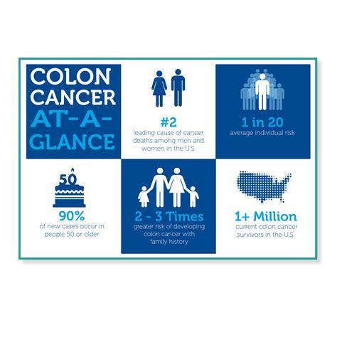 colon cancer month picture 10