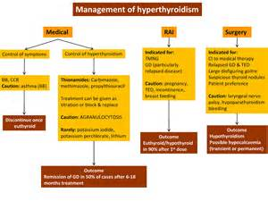 drugs that cause hyperthyroidism picture 17