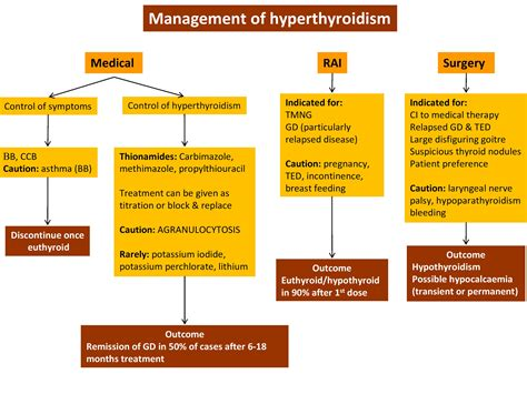 hypothyroid medications picture 2