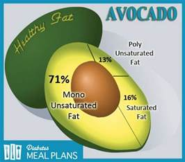 Cholesterol in avocados picture 7