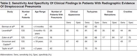 sensitivity and specificity of chest xray in diagnosing bacterial pneumonia picture 4