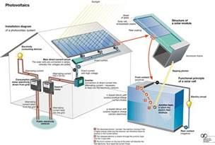 affiliate program solar panels picture 7