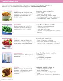 day by pregnancy diet picture 7