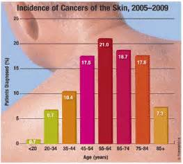 how many people die from skin cancer picture 5
