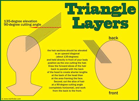 how to cut layers in long hair picture 13
