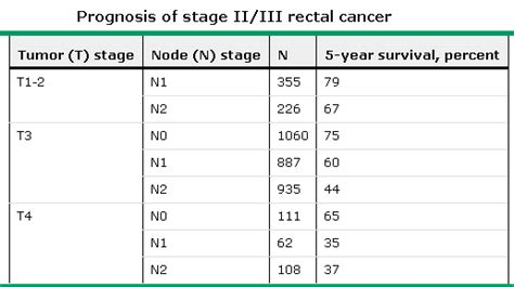 prognosis of cancer that penetrates the wall of the colon picture 25