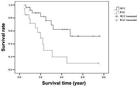 survival rate of liver cancer picture 3