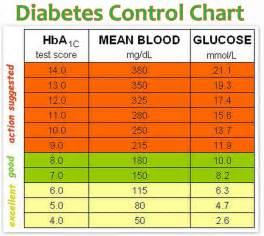 dibetic diet picture 7