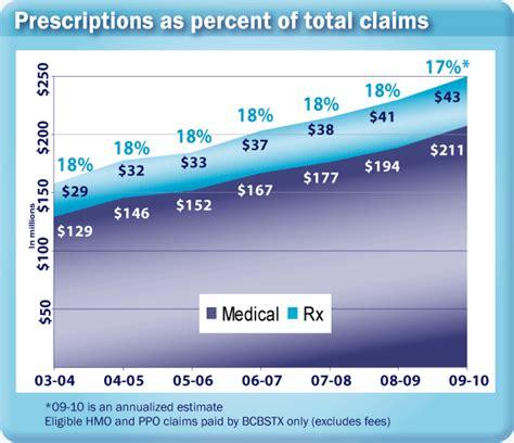 $4 prescription list walgreens picture 1