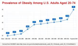 dept of health east texas obesity statistics picture 9