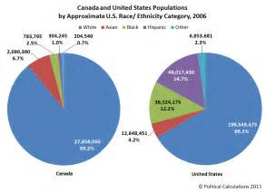 ethnicity and aging in canada picture 3