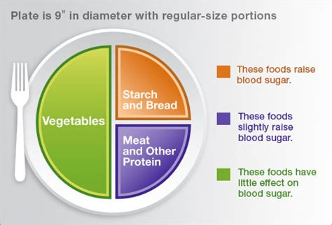 diabetic diet plan - type 2 picture 11