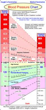 Normal blood pressure an pulse picture 1