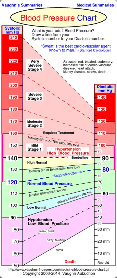 acceptable range for blood pressure picture 11