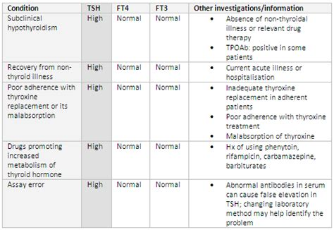 high thyroid levels picture 13
