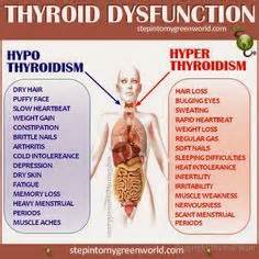 college dealing with hyperthyroidism picture 11