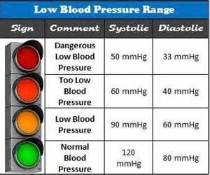 What is low blood pressure picture 1